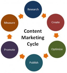 Marketing de contenu : cycle de vie du blogging