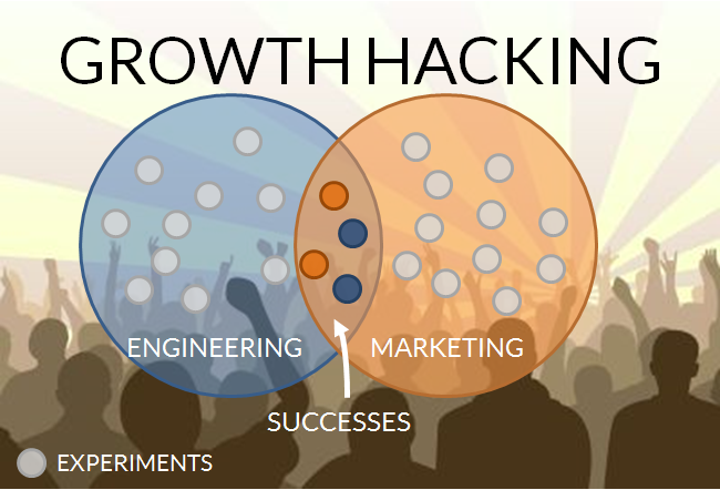 Growth Hacking : l'art d'expérimenter en marketing et croissance