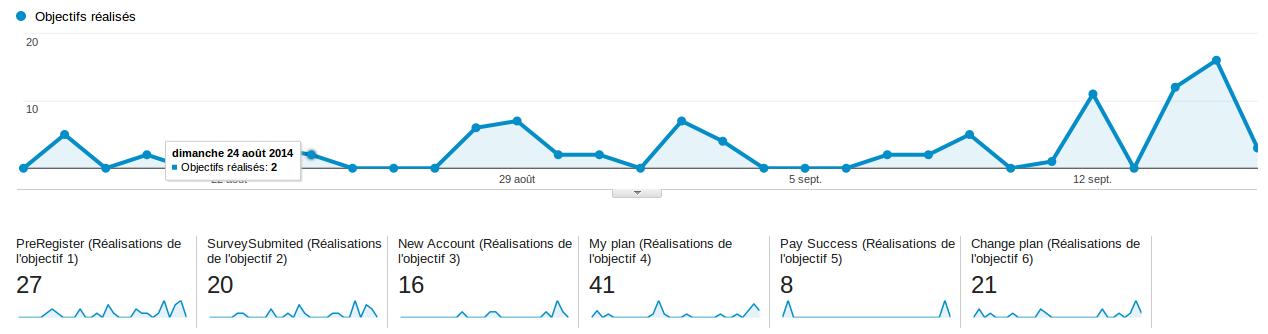 Metrics : l'analyse de données pour piloter son processus de conversion client