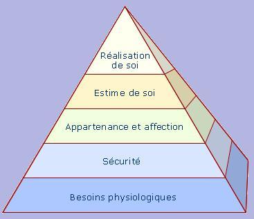 Piramide de Maslow pour s'épanouir et définir ses priorités